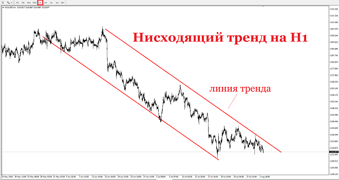 На данный момент в первой части европейской торговой сессии золото торгуется на отметке $1 216