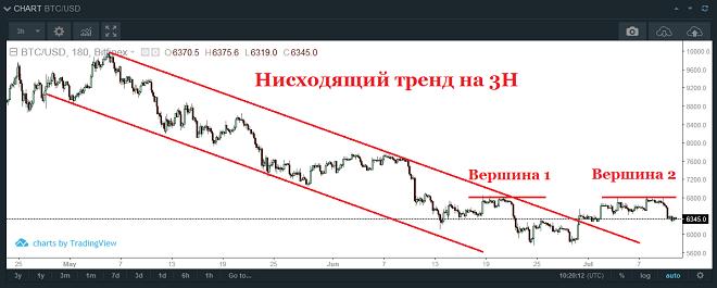 В настоящее время биткоин торгуется на отметке $6341 за одну цифровую монету на криптовалютной бирже Bitfinex
