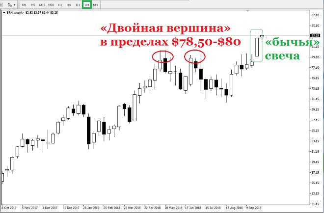 Цена на нефть марки Brent уже почти неделю торгуется выше психологической отметки в $80 за один баррель