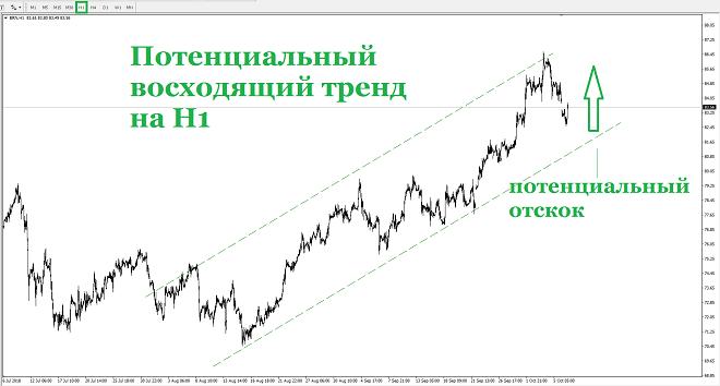 Сегодня в первой части дня наблюдалось снижение цен на «черное золото»