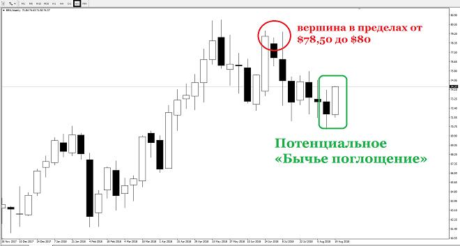 Анализ цены нефти марки Brent