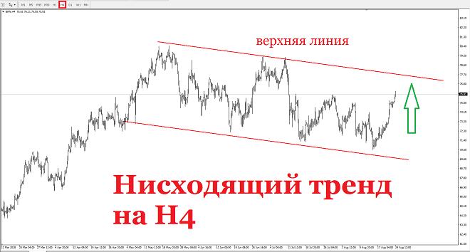 Цена на нефть марки Brent продолжает повышаться