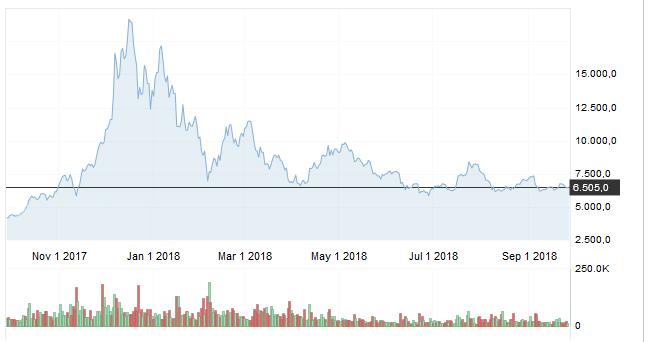 Криптовалюты под давлением, но биткоин будет жить вечно