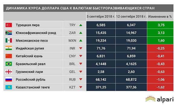 Турецкая лира начала расти, а рубль и тенге упали