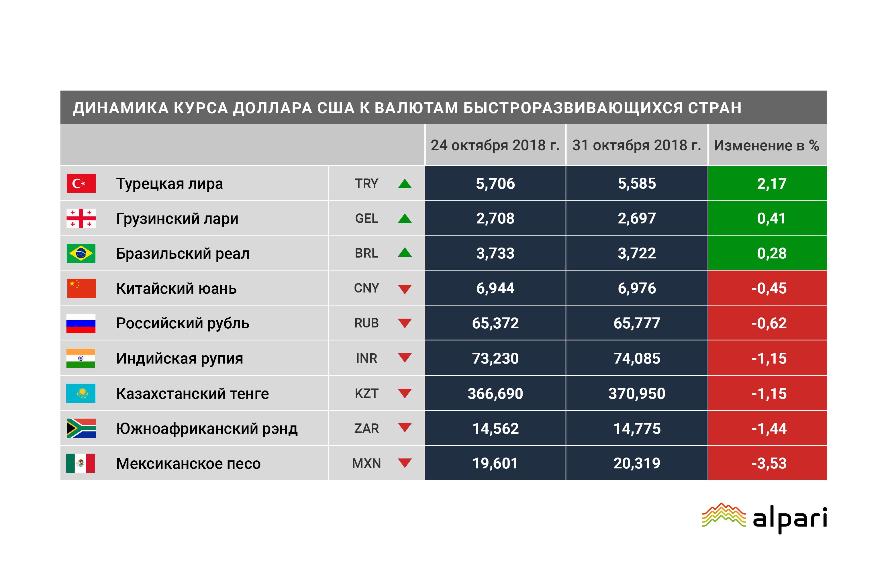 Валюты Турции, Грузии и Бразилии в лидерах роста