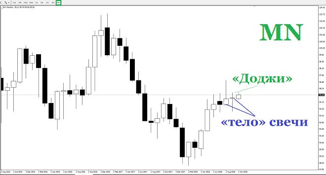 Анализ долларового индекса (DXY)