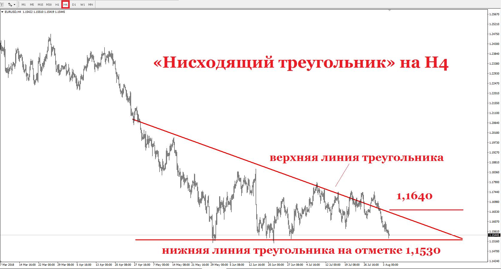 Давление со стороны доллара на евро продолжается