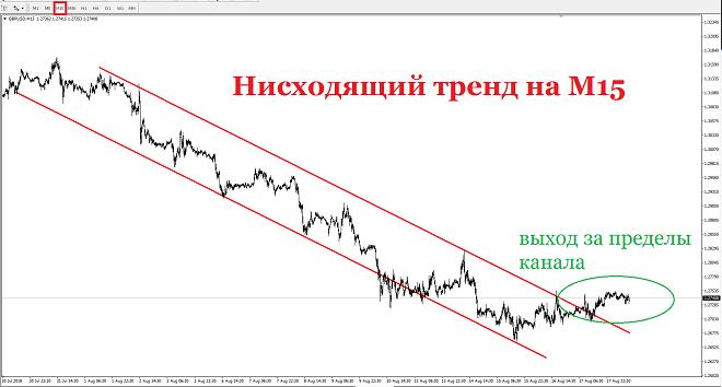 Сегодня, 20 августа, в начале европейской торговой сессии пара GBPUSD торгуется по цене 1,2738