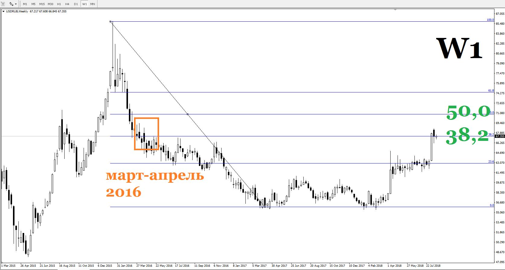 Сегодня рубль колеблется вблизи отметки 67,50 за один доллар