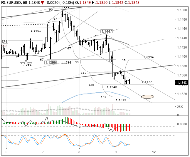 EURUSD: breakout of the upwards channel 639_5be538233864a
