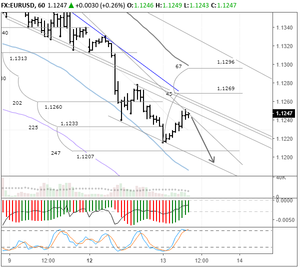 EURUSD: pressure on the single currency won't ease up 640_5bea77d1ea233