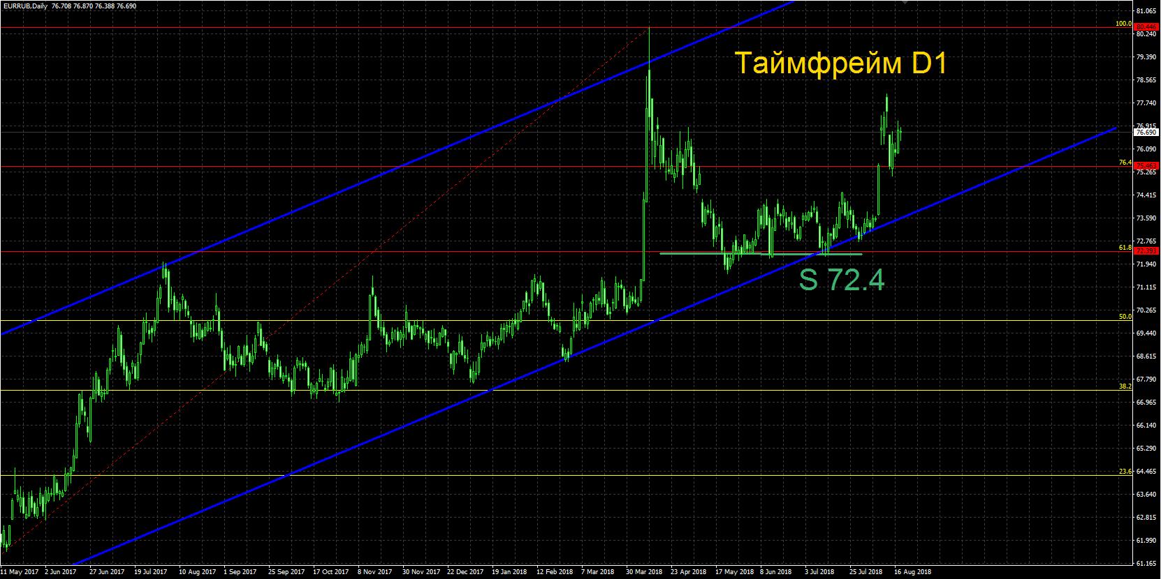 Какие перспективы у рубля в преддверии новых санкций США?