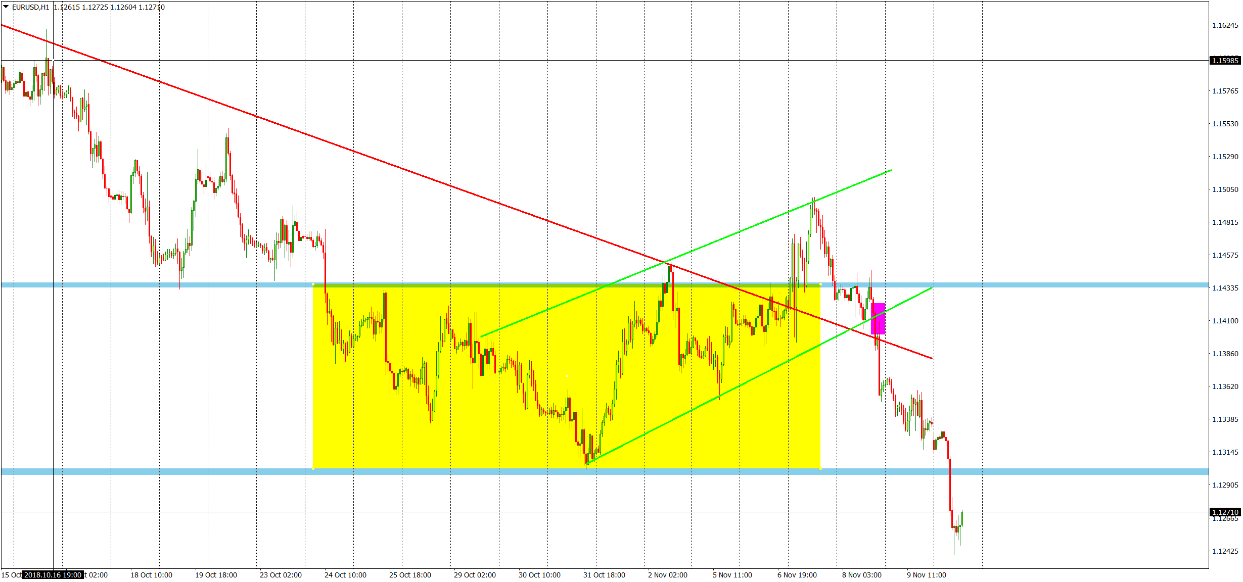 EURUSD breaks major horizontal support EURUSDH1_1211_5be995b81055e