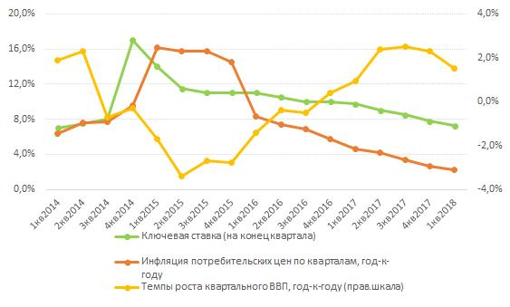 Следует ли ожидать девальвации рубля во II квартале 2018 года