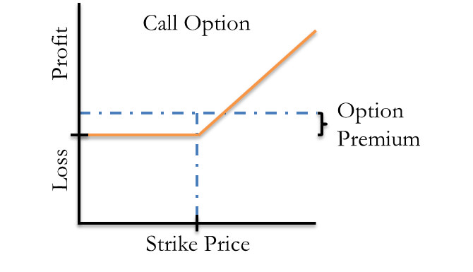 call option