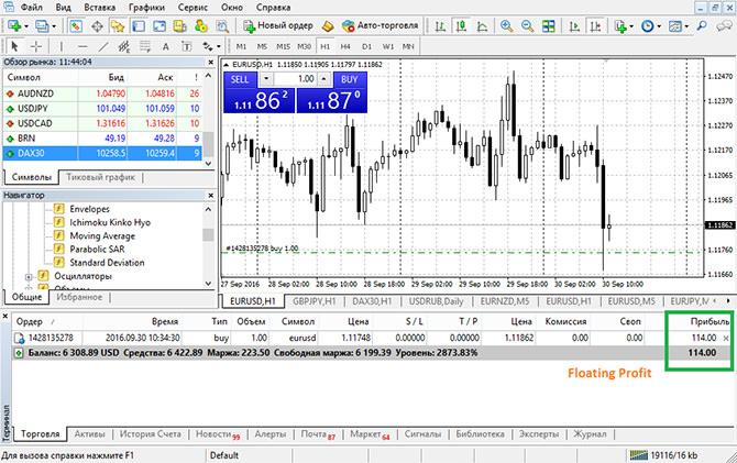 Профит форекс екатеринбург how to use forex goiler indicator v 1.3