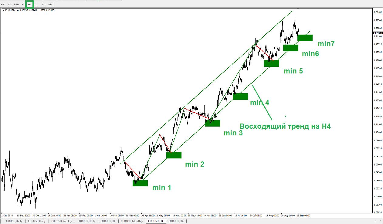 Валютная пара EUR/USD движется в восходящем тренде (череда повышающихся минимумов и максимумов) на четырёхчасовом таймфрейме