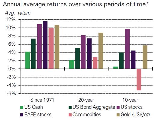 За последние 40 лет вложения в золото оказались одной из самых удачных инвестиций
