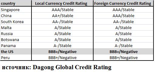 Кредитный рейтинг США упал до исторического минимума