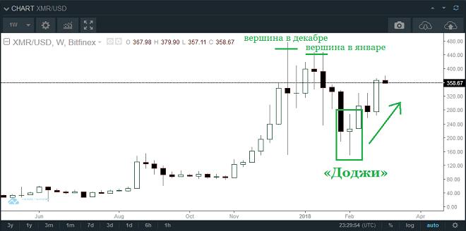 Анализ криптовалюты Monero