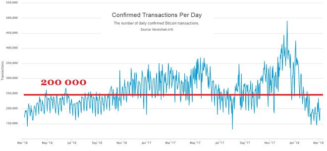 Число ежедневных транзакций биткоинами упало до двухлетнего минимума