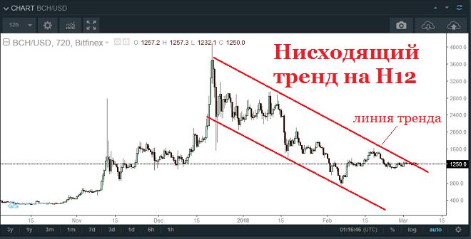 Анализ Bitcoin Cash