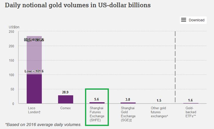 Биткоин vs Золото