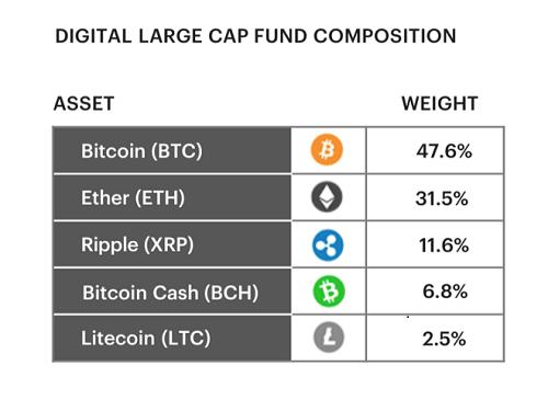 Как выглядит криптовалютный портфель крупных инвесторов