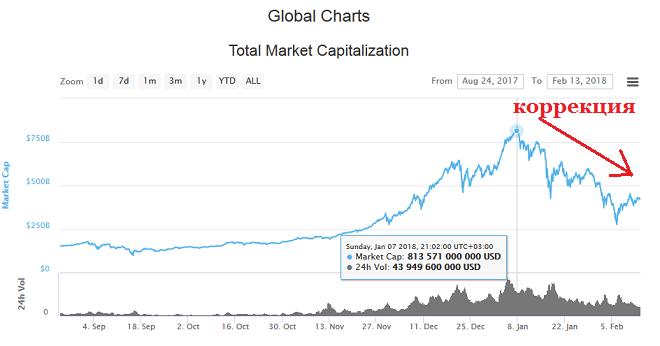 Криптоинвесторы не боятся просадки
