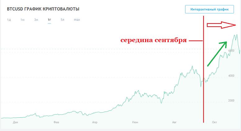 Цена биткоина опустилась до уровня $5400 в выходные
