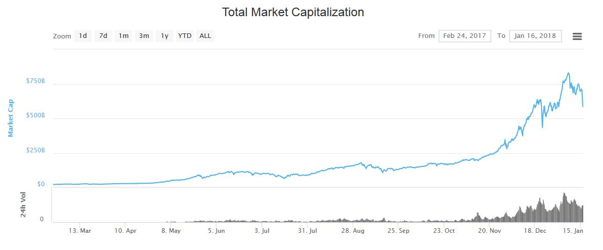 Американский миллиардер Майк Новограц запускает свой инвестионный проект в криптовалюты