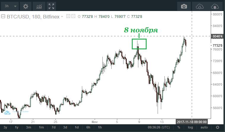 Цена биткоинa снова побила все рекорды, поднимаясь до $8040