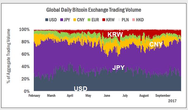 Второй по величине банк Южной Кореи поддержит криптовалютные биржи