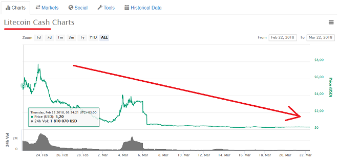 Цена криптовалюты Litecoin Cash рухнула