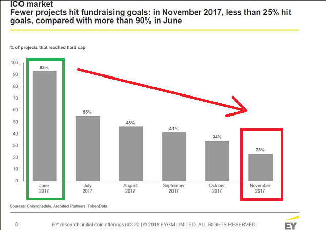 Ernst & Young: Более, чем 10% из $3,7 млрд привлеченных в ICO, были украдены
