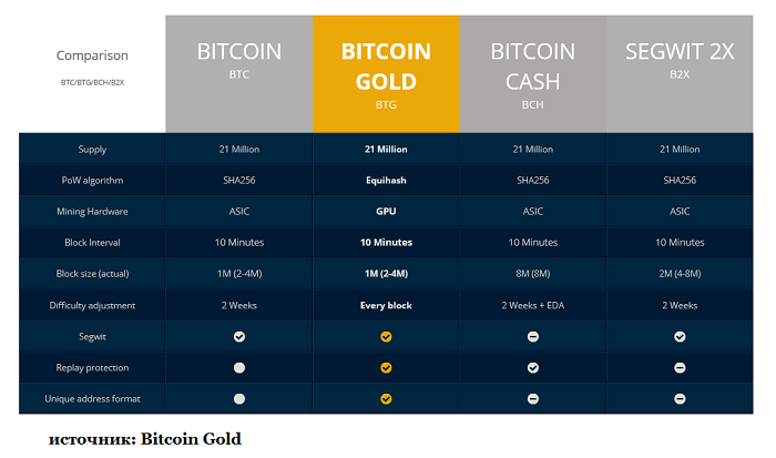 Сегодня произошел хардфорк Bitcoin Gold
