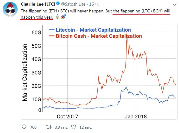 Создатель криптовалюты Litecoin Чарли Ли: «В 2018 году Litecoin обгонит Bitcoin Cash по рыночной капитализации»