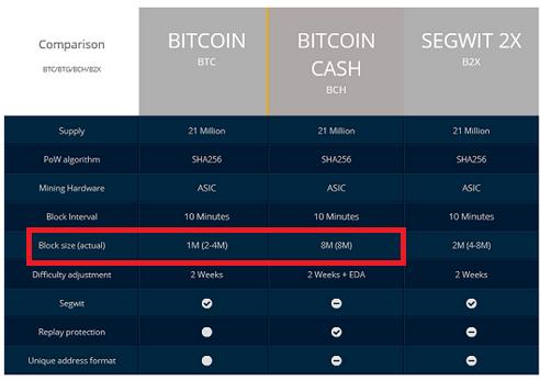 Bitcoin или Bitcoin Cash является истинным биткоином?