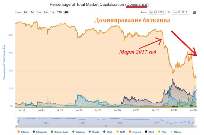 Проблема масштабирования давит на биткоин