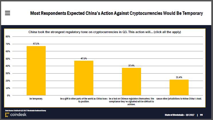 Криптоактивисты считают, что превентивные меры Китая в отношении криптовалют имеют временный характер