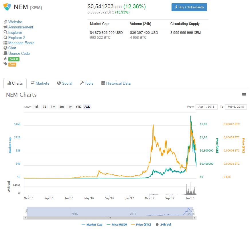 ТОП 7 особенностей блокчейна NEM