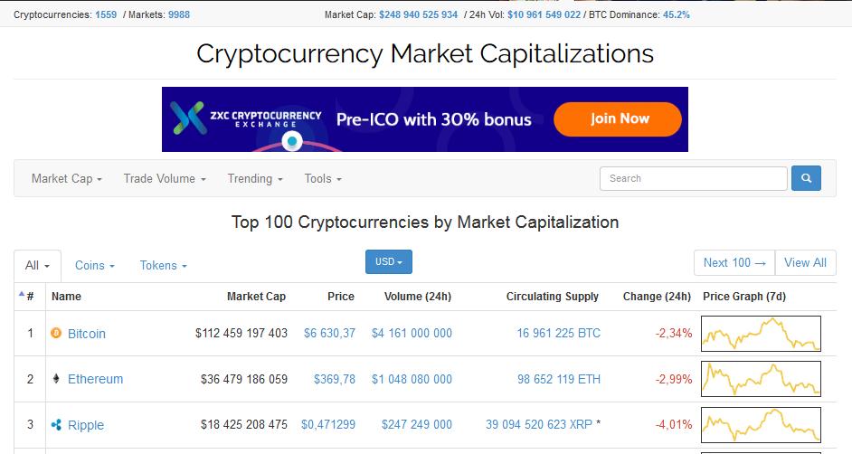 Прогноз по биткоину на апрель 2018 года