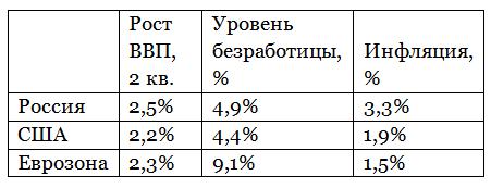 Российская экономика находится в хорошей форме