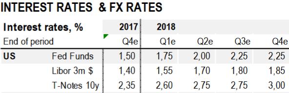 BNP Paribas: ФРС продолжит ужесточение денежно-кредитной политики
