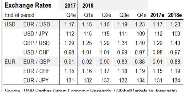 BNP Paribas: ЕЦБ уменьшит объёмы программа выкупа активов