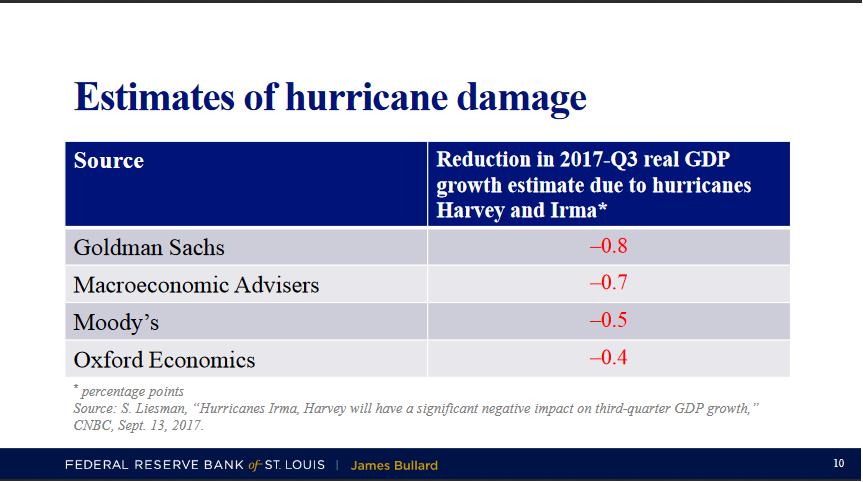 Глава ФРБ Сент-Луиса Буллард: «Реальный рост ВВП США составит от 2,0% в 2017 году»