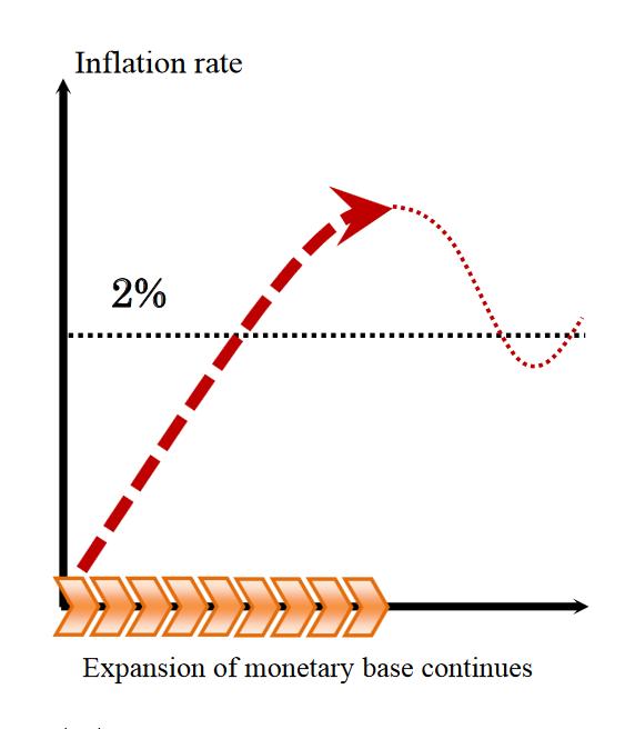 Банк Японии пока не собирается отказываться от программы количественного смягчения