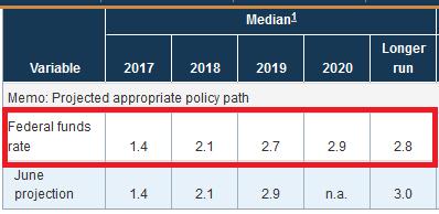 Scotiabank: ФРС не поменяет риторику по денежно-кредитной политике