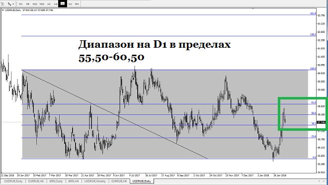 Российский рубль в валютной паре USDRUB торгуется на премаркете на отметке 57,75