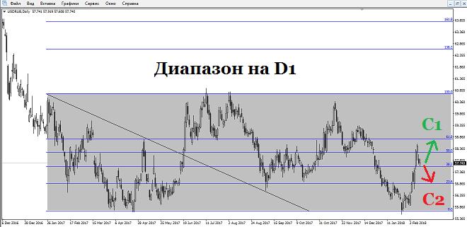 Сегодня утром российский рубль сохраняет стабильность против американского доллара и торгуется на отметке 57,74